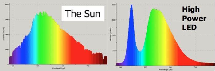 спектр света солнца и светодиодной фитолампы