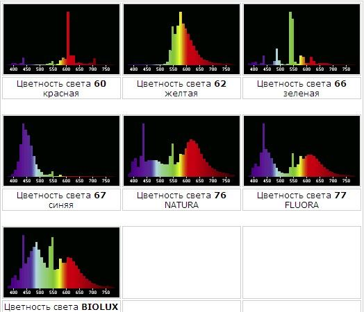 цветовая температура и спектр ламп