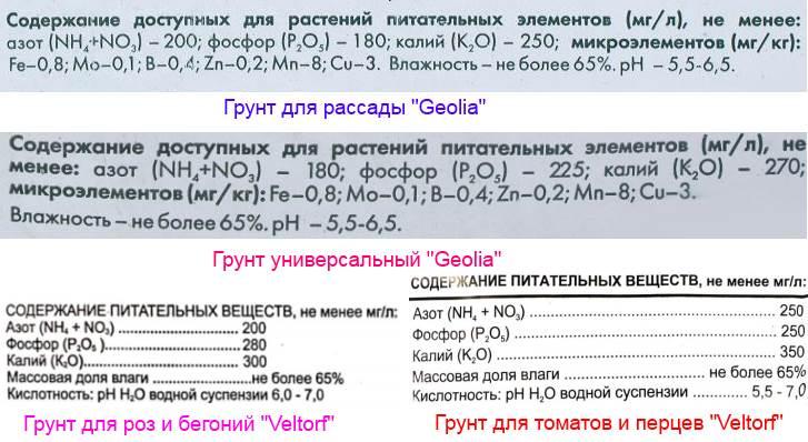 Содержание питательных веществ в различных видах грунтов